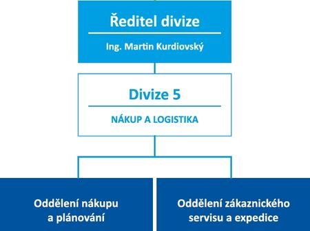 Nákup a logistika_VITAR